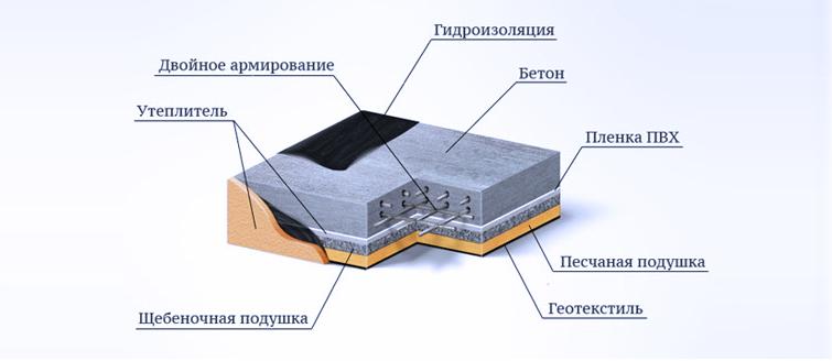 Подушка под монолитный фундамент